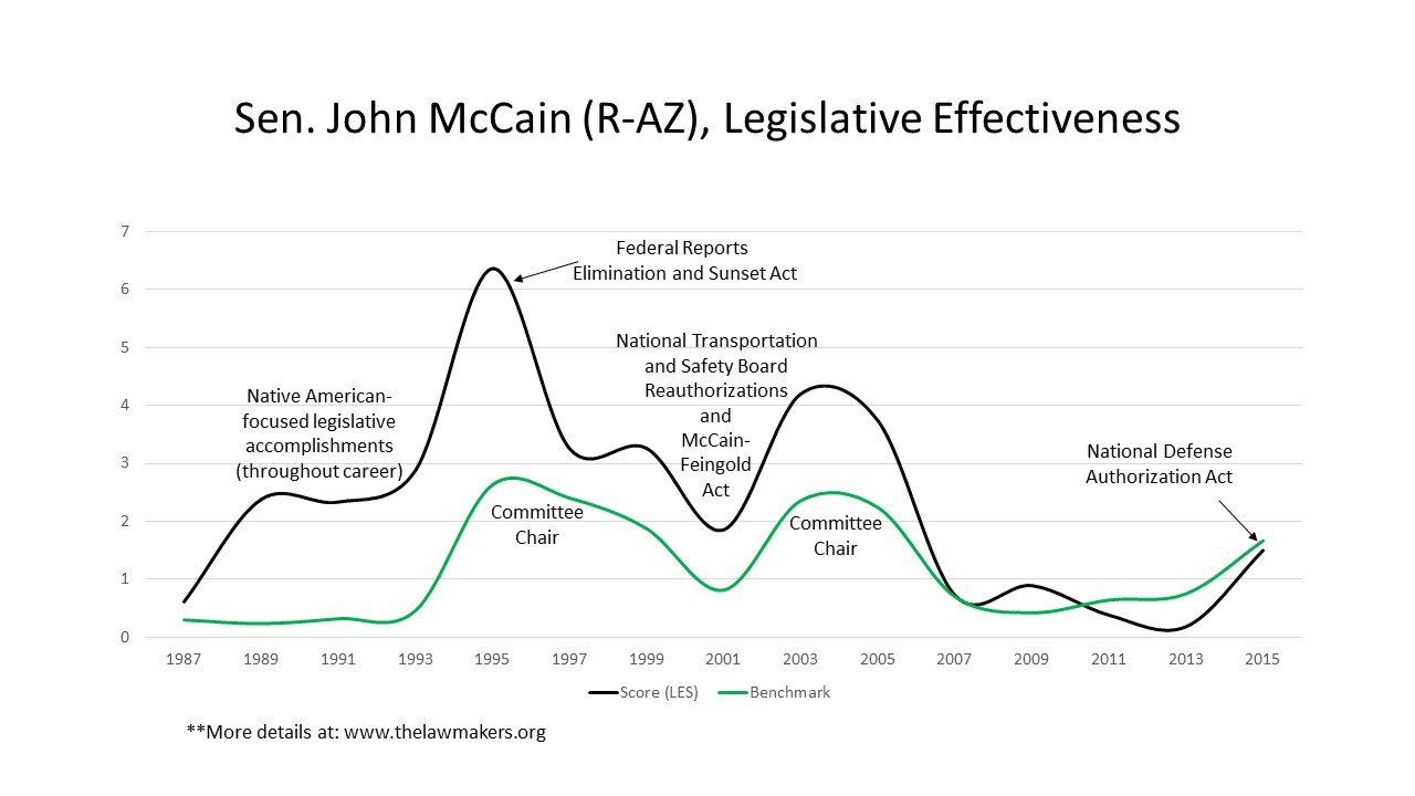 John McCain, Effective Lawmaker